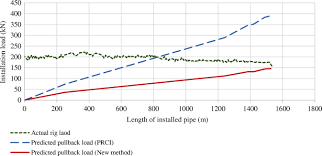 fluidic drag estimation in horizontal directional drilling based