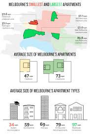 minimum living room size micro legislation an architects