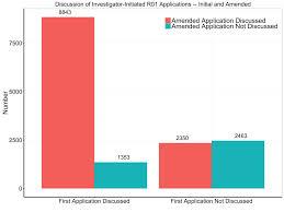 outcomes of amended u201ca1 u201d applications nih extramural nexus