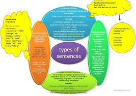 Map Types Mind Map Sentence Types Worksheet Free Esl Printable Worksheets