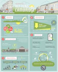 Net Zero Energy Home Plans Net Zero Action Plan Cdd City Of Cambridge Massachusetts