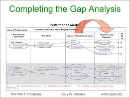 Gap Analysis Template Excel Project Management Gap Analysis Template Excel Trainingables