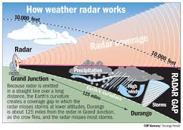 Colorado Weather Forecast Map by Radar Blind Spot Exposes Southwest Colorado To Dangerous Storms