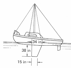 the fixed keel of a columbia 22 sailboat is about chegg com
