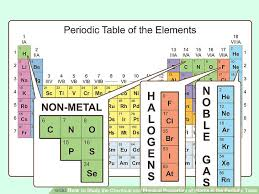 Cr On The Periodic Table 3 Ways To Study The Chemical And Physical Properties Of Atoms In