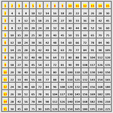 11 Multiplication Table Multiplication Tables Android Apps On Google Play
