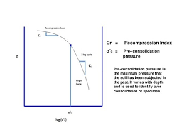 what is the physical meaning of consolidated soil updated