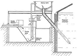 agricultural anaerobic digesters design and operation