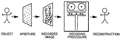 osa coded aperture imaging with uniformly redundant arrays