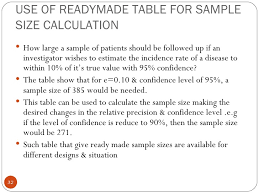How To Calculate The Needed Sample Size