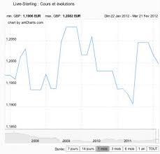 bureau de change livre sterling recherche sterling cco change de devises en ligne bureau de
