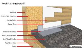 Flashing A Dormer The Two Most Important Steps To Installing Roof Flashings