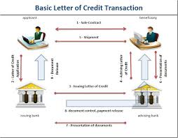 Letter Of Credit Validity letter of credit details included different kinds and documents