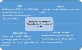 stroke risk factors genetics and prevention circulation research