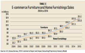 monthly issue the rise of e commerce in the furniture industry