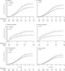 pregnancy after chemotherapy in male and female survivors of