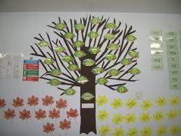 sound tree display teaching ideas