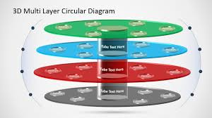 free template for organizational chart 3d multi level circular diagram slidemodel ppt template with circular 3d layers