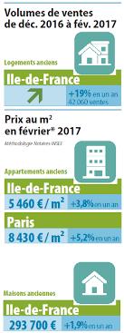 chambre des notaires ile de volumes et prix à fin février 2017 chambre de l essonne