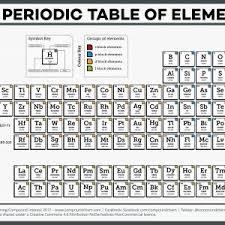 periodic table basics pdf living periodic table activity new fresh basics killinggames info