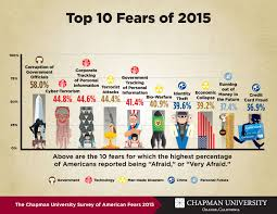 america u0027s top fears 2015 wilkinson college of arts humanities