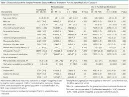 association of mental disorders with risk for osteoporotic
