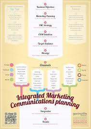 best 25 marketing communication strategy ideas on pinterest