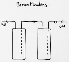 definition of in series plumbing