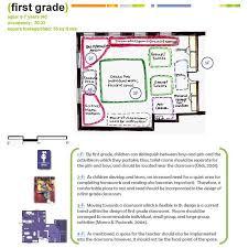 Designing A Preschool Classroom Floor Plan Undergraduate Research Journal For The Human Sciences