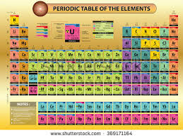 Element Table Periodic Table Elements Element Name Element Stock Vector