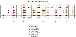 guitar scales trick part 3 u2013 theguitarband com