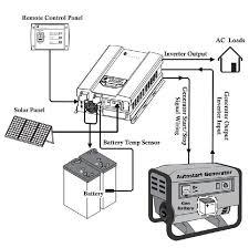 inverter 12v 1000 watts 1kw 120vac 50hz 60hz output pure sine wave