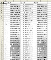 Table Of Trigonometric Values Untitled Document