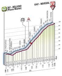 Movimientos Encadenados Mayo 2011 - giro de italia 2011 â 3⪠semana plataforma recorridos ciclistas