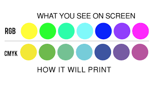 why printing uses cmyk printplace