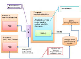 android database android powered by graph database geektantra