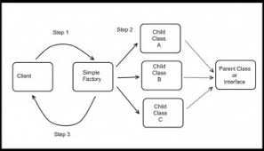 factory design pattern what s the difference between a simple factory a factory method