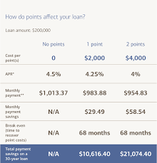 what are mortgage points and how do they work
