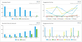 Social Media Analytics Spreadsheet by Create Social Media Analytics For Your Content Strategy