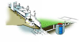 Commercial Kitchen Design Plans by In Your Building Plans Commercial Kitchen Grease Interceptors