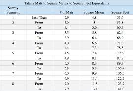 sqm to sqft survey segment tatami mat to sqm to sqft 2 blog