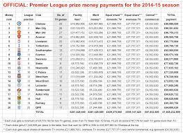 2017 2018 premier league table final premier league table 2018