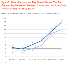 make up classes in dc d c s white donor class outsized influence in a diverse city demos
