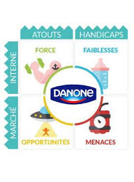 si e social danone danone etudes analyses marketing et communication de danone