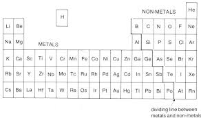 Periodic Table Sr O Level Chemistry Periodic Table Mini Series Part Iii
