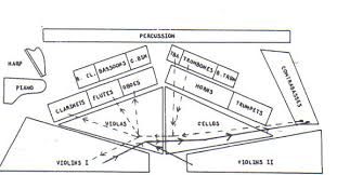 orchestra floor plan seating plan of an orchestra html in uqitypatylu github com source