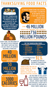 thanksgiving food facts advantage solutions careers