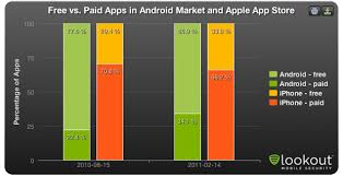 free paid apps android showdown android market vs itunes app store android appstorm