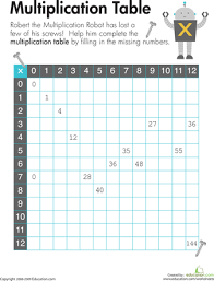 ideas about multiplication for 3rd graders wedding ideas