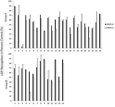 frequency compression on speech recognition in elderly people with